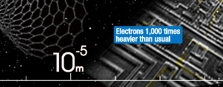 Electrons 1,000 times heavier than usual